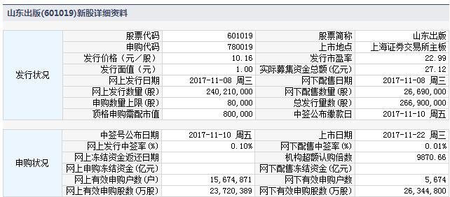 今日新股申购提示:3股申购 2股上市(附打新攻略)