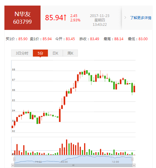 华友钴业(603799)股票怎么样?