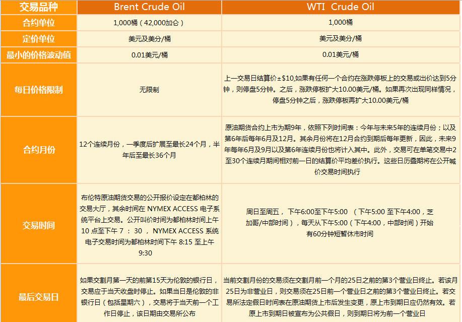 纽约商业交易所WTI原油期货与中国原油期货的区别