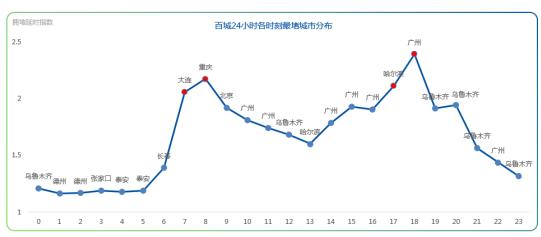 最新中国堵城排行榜出炉 济南重回首堵