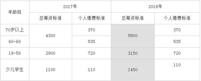 上海2018年度城乡居民医保参保标准 4类人将受益