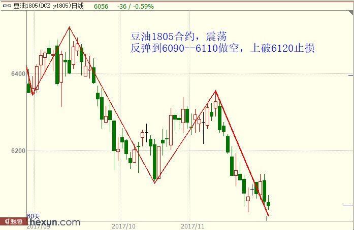 11月29日最新商品期货行情走势分析及交易提示