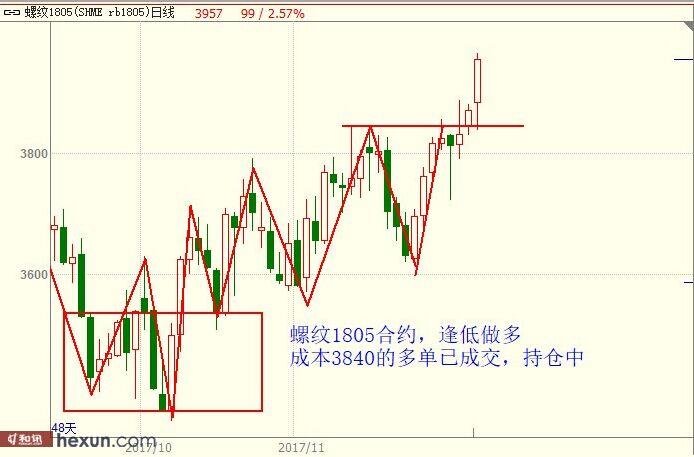 11月30日商品期货行情走势分析图