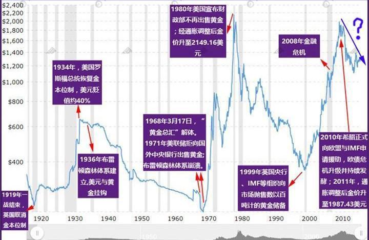 从历史数据来看 黄金可能正进入大熊市超级周期