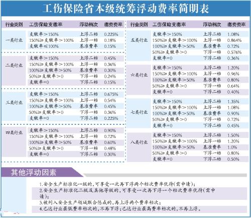 广东省工伤保险费率调整:三至八类行业基准费率下调
