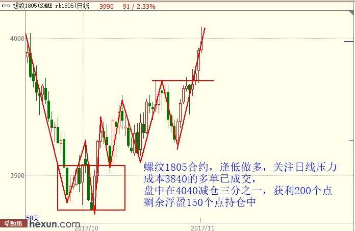 12月1日最新商品期货行情走势分析图