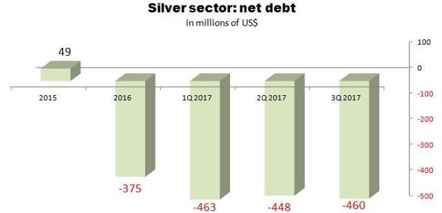 银价低迷绝非白银市场最糟糕的部分