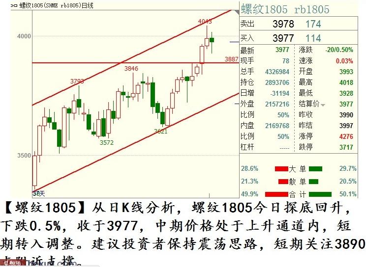 12月4日最新商品期货价格行情走势分析图