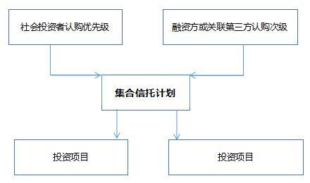 详解信托计划在企业融资中的分类和运用