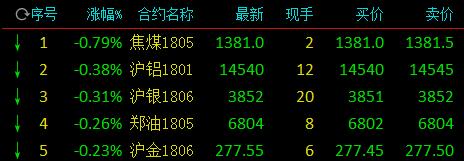 商品期货强势大涨 铁矿领涨近5%