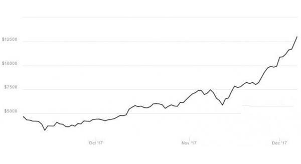 2017比特币今日价格:疯狂比特币涨破15000万美元