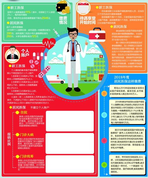 居民医保和职工医保区别在哪里 一张图就看明白了