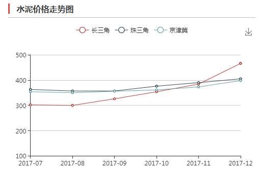 水泥价格持续飙涨 武汉贵州发文要求限价
