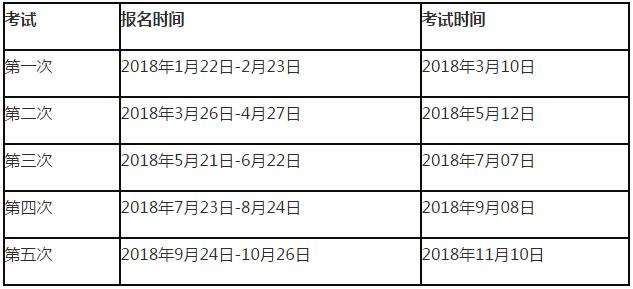 2018年五次期货从业资格报名时间安排