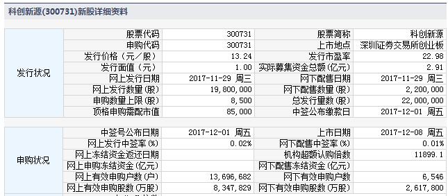 今日(12月8日)新股申购提示:2股上市 1股缴款