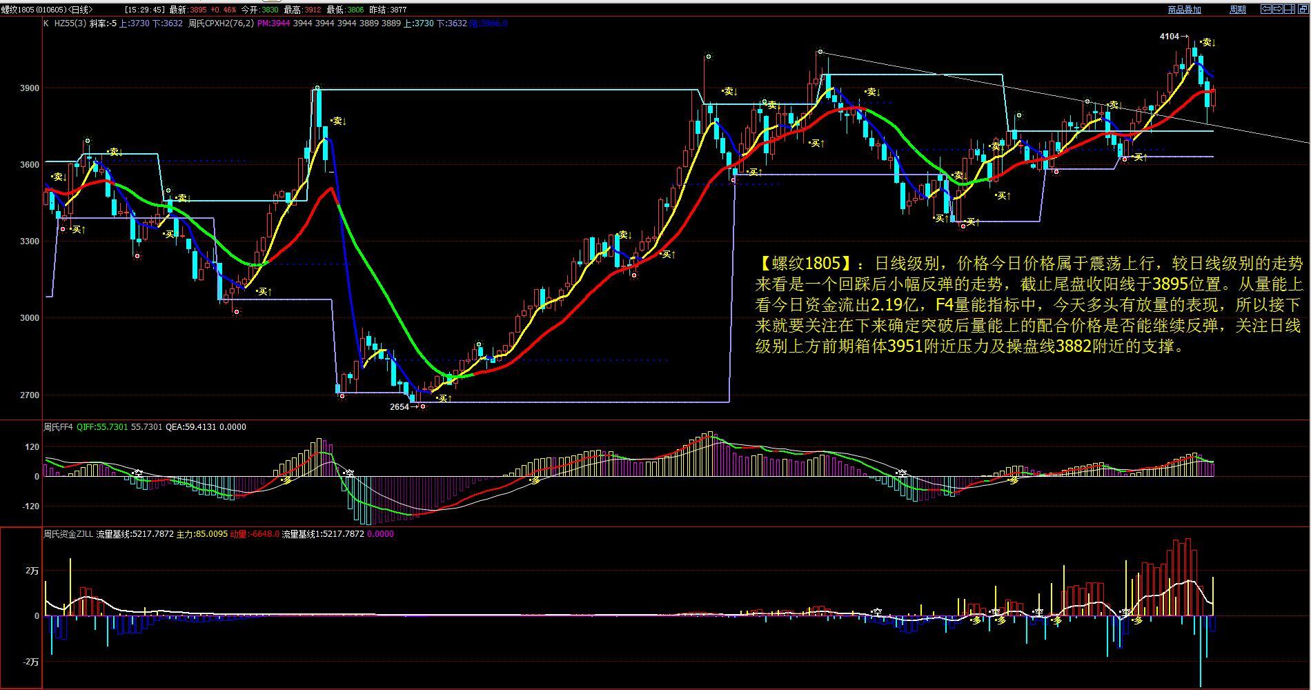 12月11日最新商品期货行情走势分析图