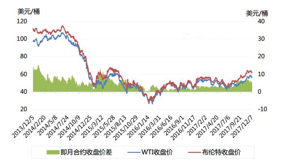 国际油价相对理性 本周原油市场趋势预测