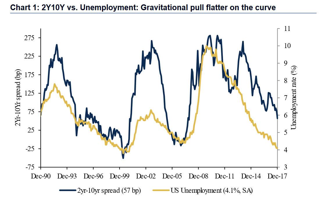 美国正在重演历史 经济衰退不可逆?