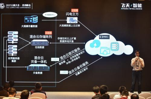 中概股:阿里云发布全新混合云数据存储和灾备方案