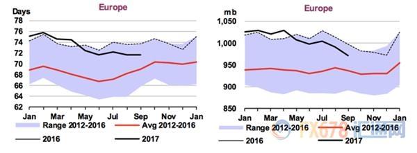 原油供给不足 2018年油价将创多年新高