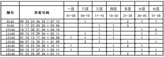 2017146期大乐透预测:05 14 19 20 25+03 08(深海)