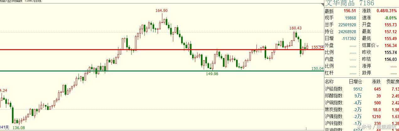 今日(12月12日)复盘商品期货交易趋势分析