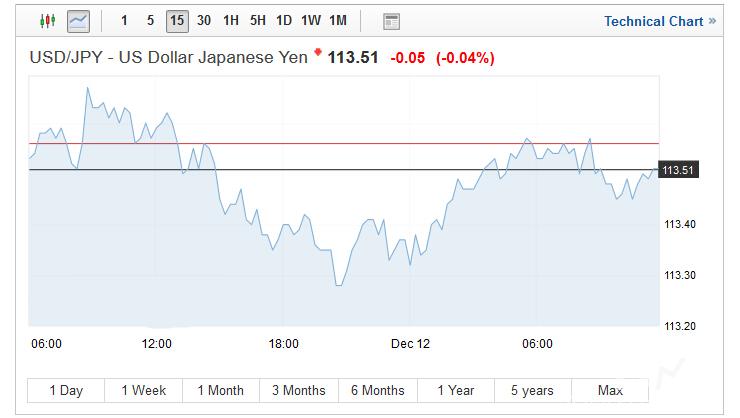 美联储推波助澜 美元/日元将保持逐渐走高态势