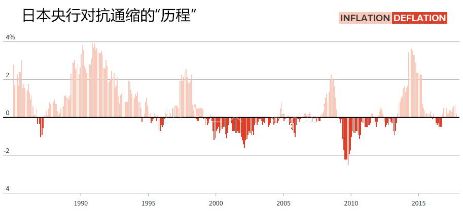 """日元面临大幅升值风险 日银超宽松难""""脱身""""?"""
