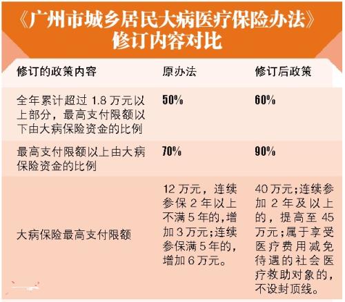 广州2018年城乡居民大病医保最高可报销45万元