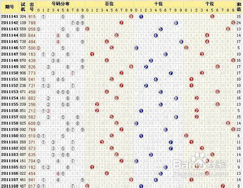 双色球投注技巧:偏态分析法