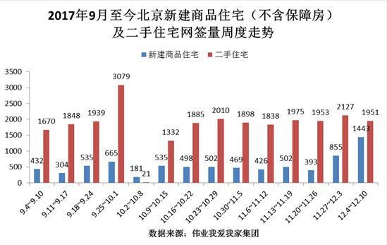 北京二手房网签趋稳 房价连续走低