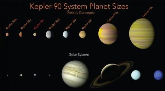 谷歌和NASA宣布发现第二个太阳系 首次发现第八颗行星