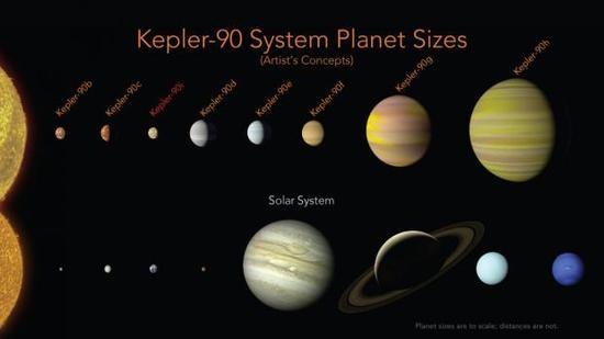 发现第二个太阳系 公转周期仅14天