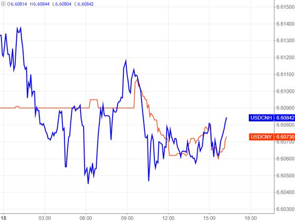 """央行""""冷观""""美联储加息 人民币汇率死守6.6?"""
