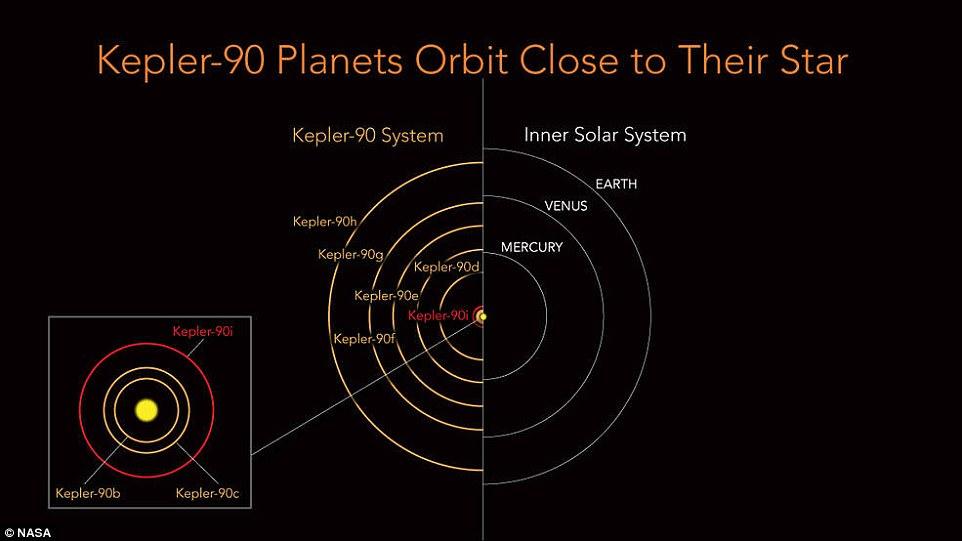 NASA宣布发现第二太阳系:有8颗行星围绕恒星