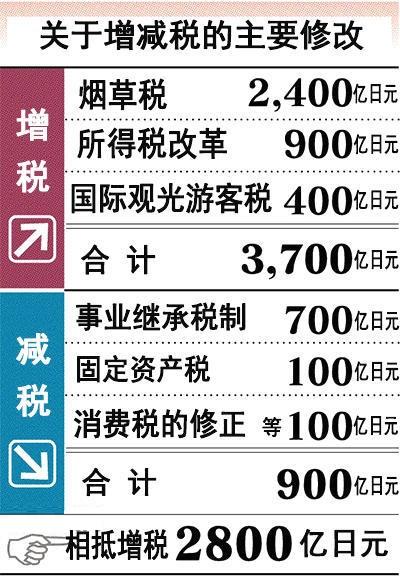 日本对个人增税2800亿日元 时隔27年创设新国税