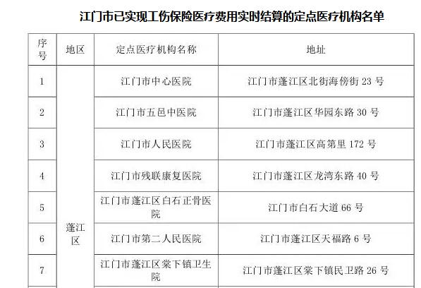 江门职工工伤认定住院实时结算调整(附定点医疗机构名单)