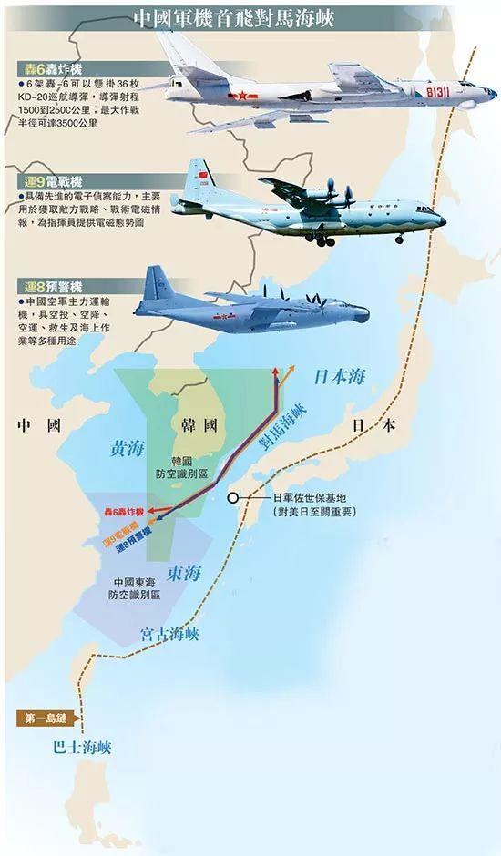 中国空军第一次赴日本海 传递三点强硬信号!