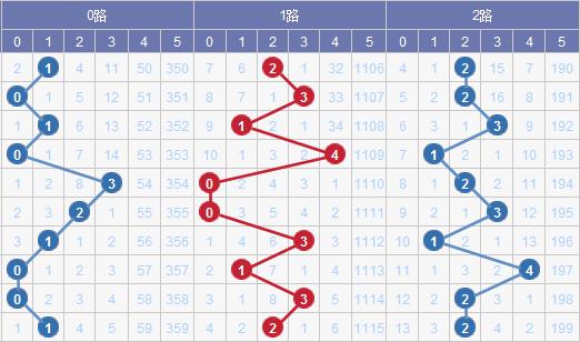 2017149期大乐透预测:04 12 15 25 29+04 05(水上黄昏)