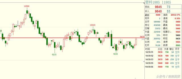 12月19日(复盘)商品期货交易计划