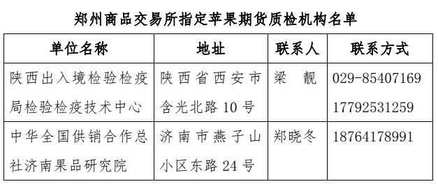 郑商所关于苹果期货交割有关事项的公告