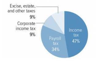 财政收入_财政收入的来源 政治