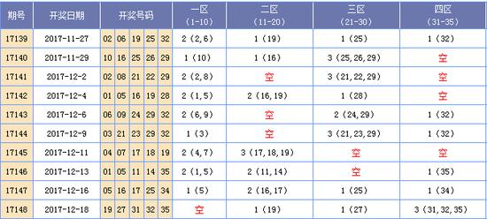 2017149期大乐透预测:03 10 15 29 32+02 05(海天)