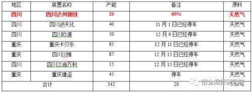 数据来源:招金期货煤焦钢事业部