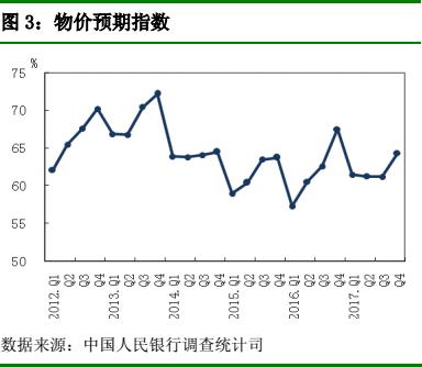 央行调查显示;企业家信心指数比上季提高3.1个百分点