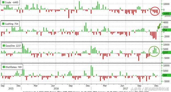 EIA原油库存连降五周 总储量创新低