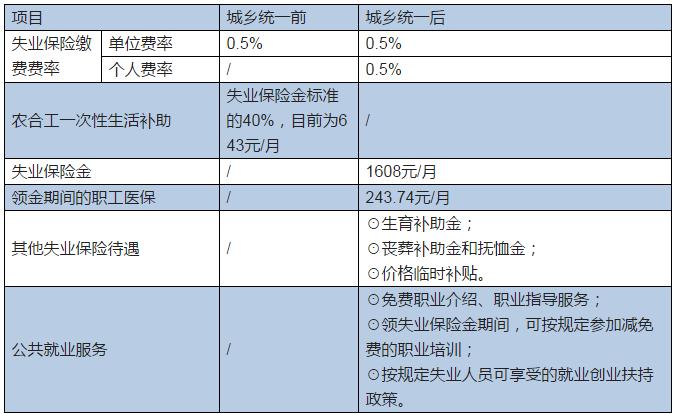 杭州2018年城乡失业保险新政策 农民工有哪些新待遇