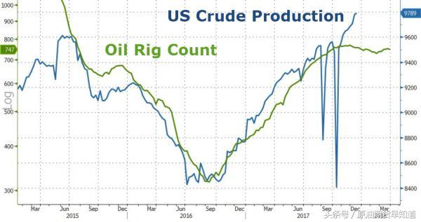 EIA原油库存连降五周 原油期货止跌反弹