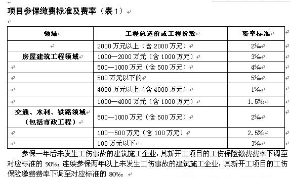 荆州2017年度建筑业按项目参加工伤保险