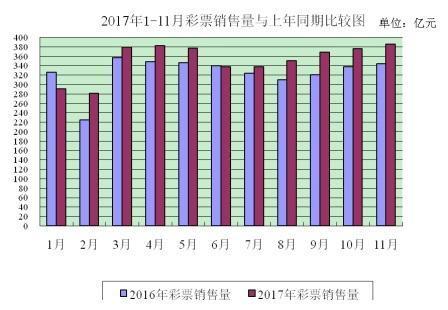 11月全国彩票销385亿 同比增长11.8%